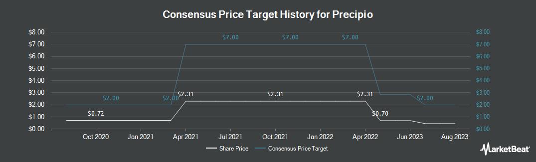 Price Target History for Transgenomic (NASDAQ:PRPO)
