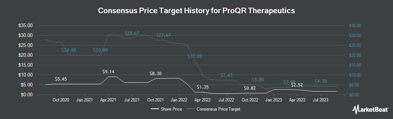 Price Target History for ProQR Therapeutics (NASDAQ:PRQR)