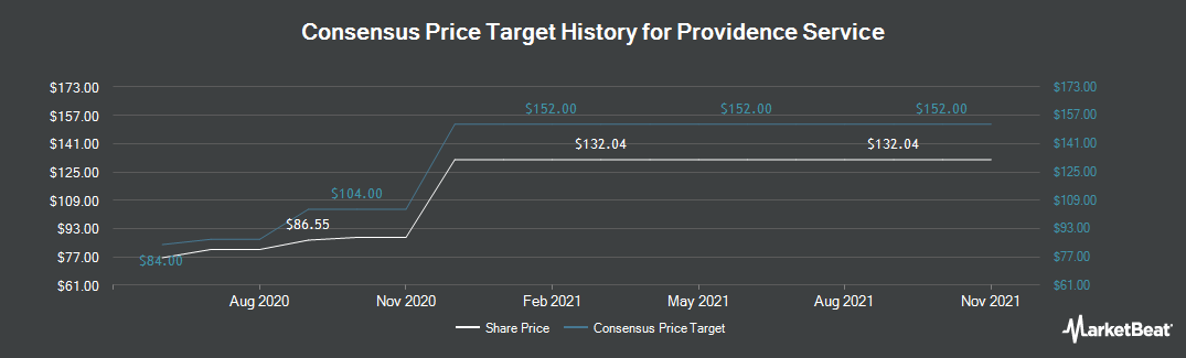 Price Target History for The Providence Service Corporation (NASDAQ:PRSC)