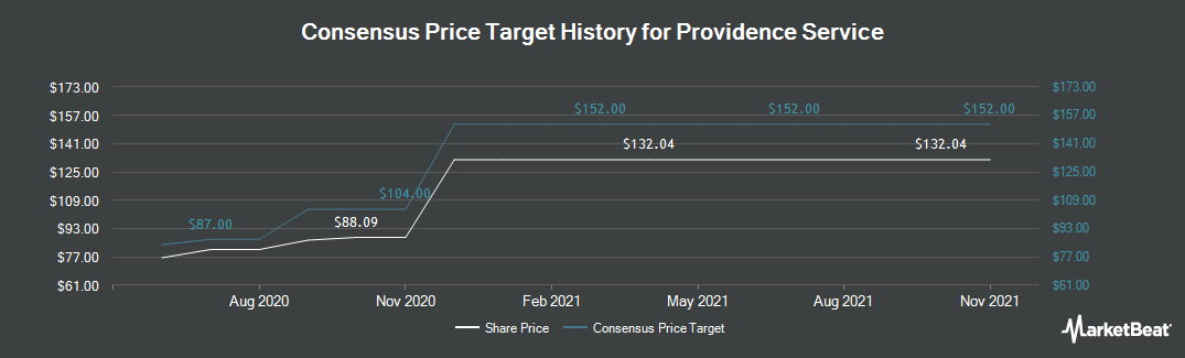 Price Target History for The Providence Service (NASDAQ:PRSC)