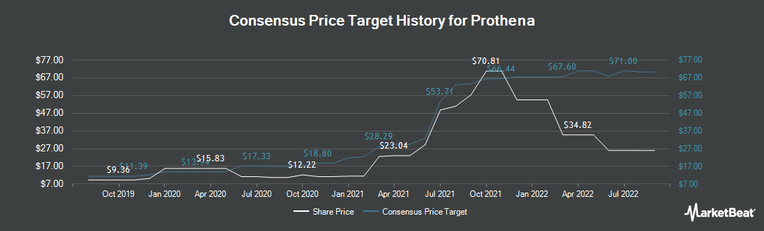 Price Target History for Prothena (NASDAQ:PRTA)