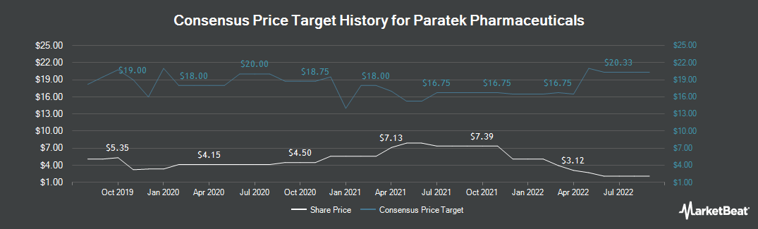 Price Target History for Paratek Pharmaceuticals (NASDAQ:PRTK)