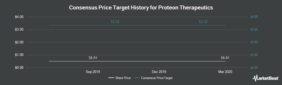 Price Target History for Proteon Therapeutics (NASDAQ:PRTO)