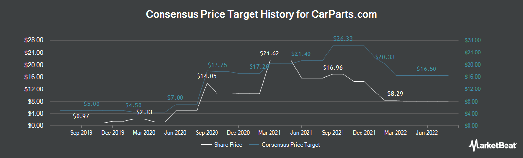 Price Target History for U.S. Auto Parts Network (NASDAQ:PRTS)