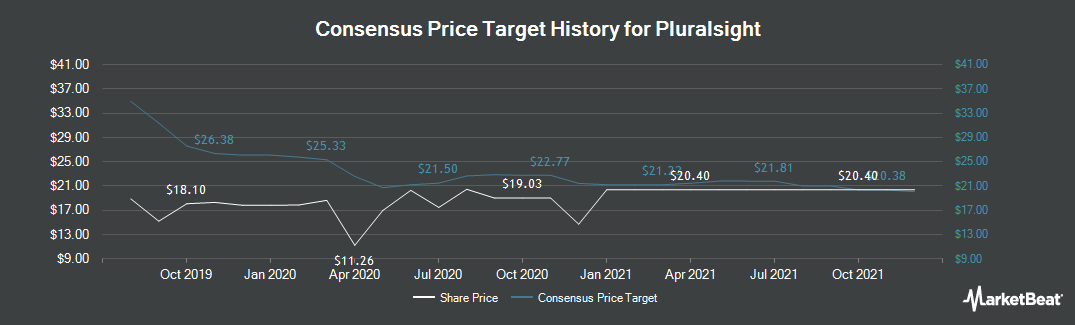 Price Target History for Pluralsight (NASDAQ:PS)
