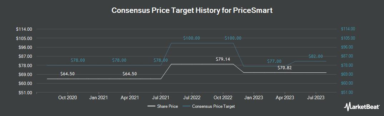 Price Target History for PriceSmart (NASDAQ:PSMT)
