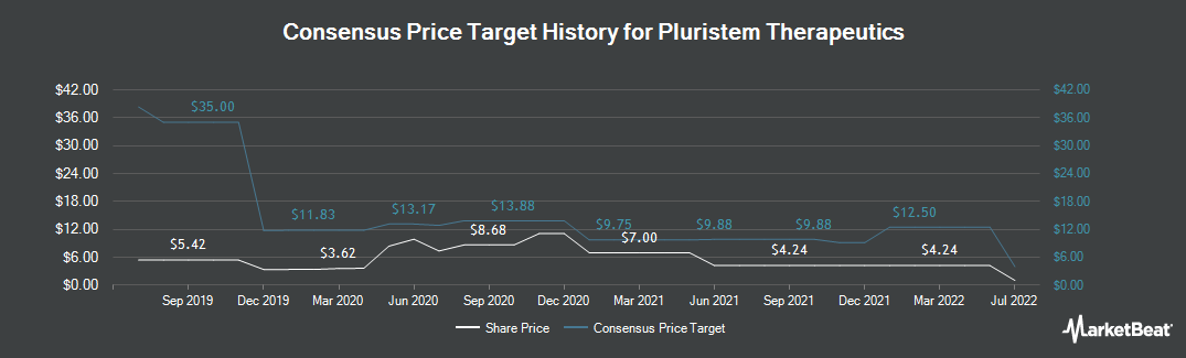 Price Target History for Pluristem Therapeutics (NASDAQ:PSTI)