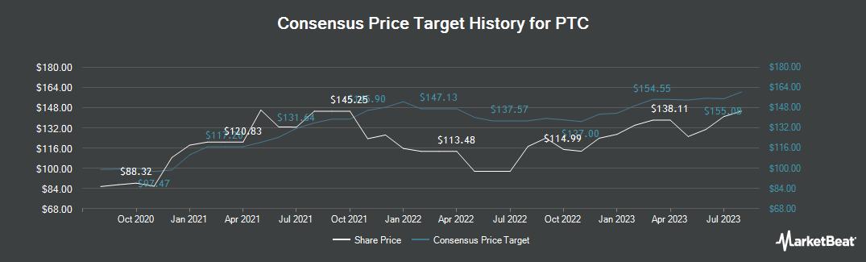 Price Target History for PTC (NASDAQ:PTC)