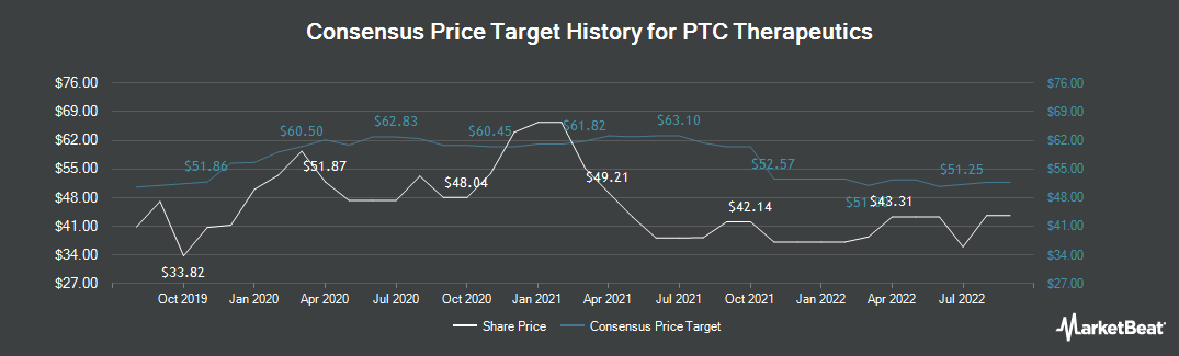 Price Target History for PTC Therapeutics (NASDAQ:PTCT)
