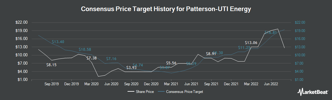 Price Target History for Patterson-UTI Energy (NASDAQ:PTEN)