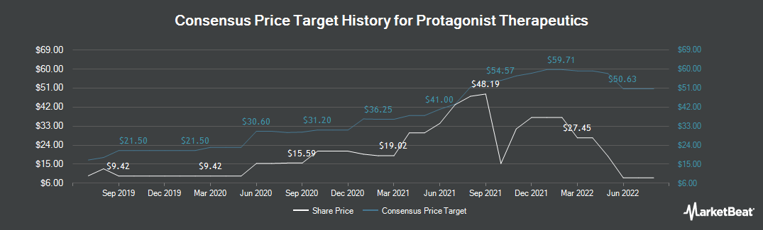Price Target History for Protagonist Therapeutics (NASDAQ:PTGX)
