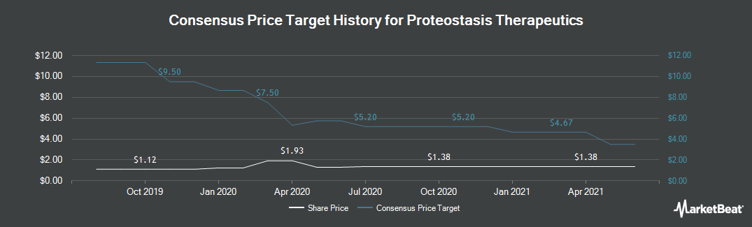 Price Target History for Proteostasis Therapeutics (NASDAQ:PTI)