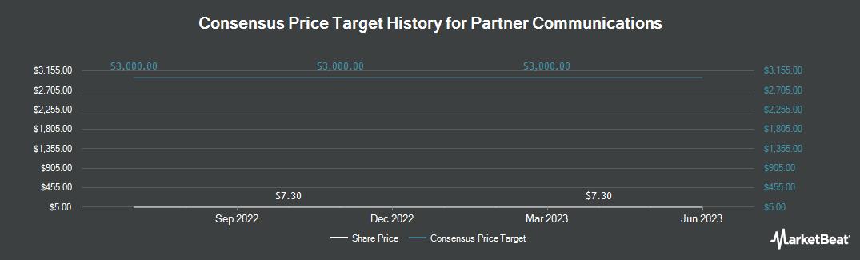 Price Target History for Partner Communications (NASDAQ:PTNR)