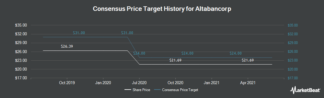 Price Target History for Peoples Utah Bancorp (NASDAQ:PUB)