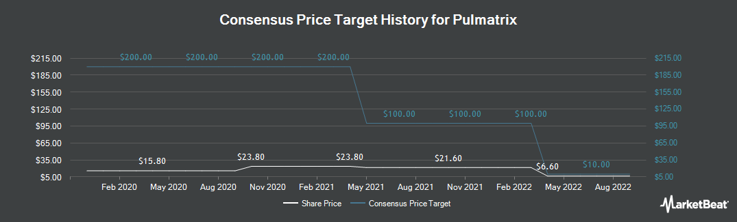 Price Target History for Pulmatrix (NASDAQ:PULM)