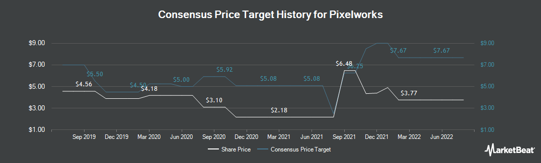 Price Target History for Pixelworks (NASDAQ:PXLW)