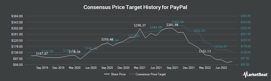 Price Target History for Paypal (NASDAQ:PYPL)