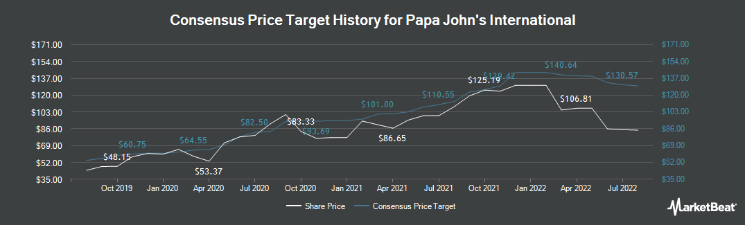 Price Target History for Papa John`s International (NASDAQ:PZZA)