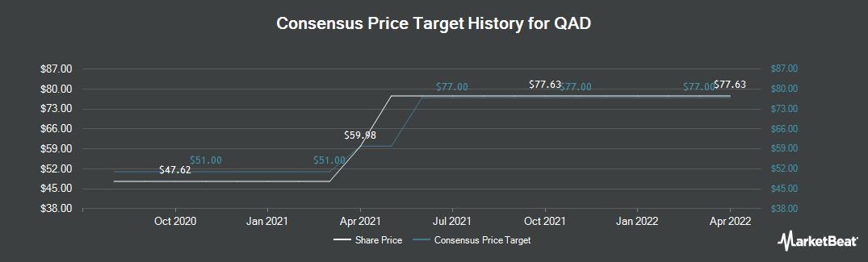 Price Target History for QAD (NASDAQ:QADA)
