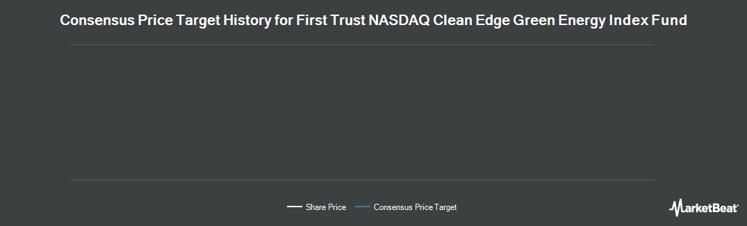 Price Target History for First Trust NASDAQ Clean Edge US (NASDAQ:QCLN)