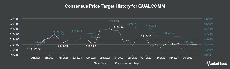 Price Target History for QUALCOMM Incorporated (NASDAQ:QCOM)