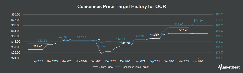 Price Target History for QCR Holdings (NASDAQ:QCRH)