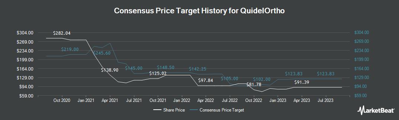 Price Target History for Quidel (NASDAQ:QDEL)