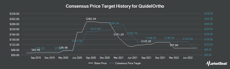 Price Target History for Quidel Corporation (NASDAQ:QDEL)
