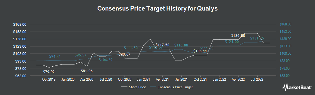 Price Target History for Qualys (NASDAQ:QLYS)