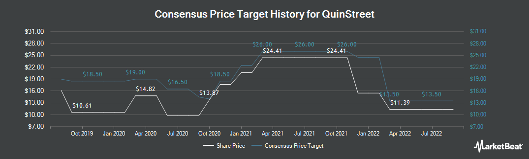 Price Target History for QuinStreet (NASDAQ:QNST)