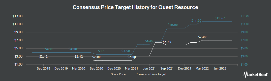Price Target History for Quest Resource (NASDAQ:QRHC)