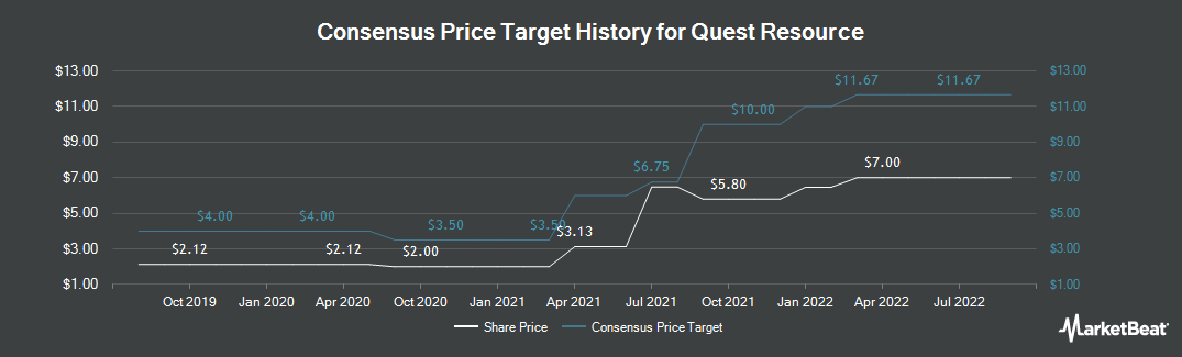Price Target History for Quest Resource Holding Corporation. (NASDAQ:QRHC)