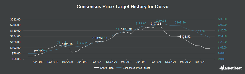 Price Target History for Qorvo (NASDAQ:QRVO)