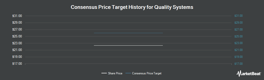 Price Target History for Quality Systems (NASDAQ:QSII)