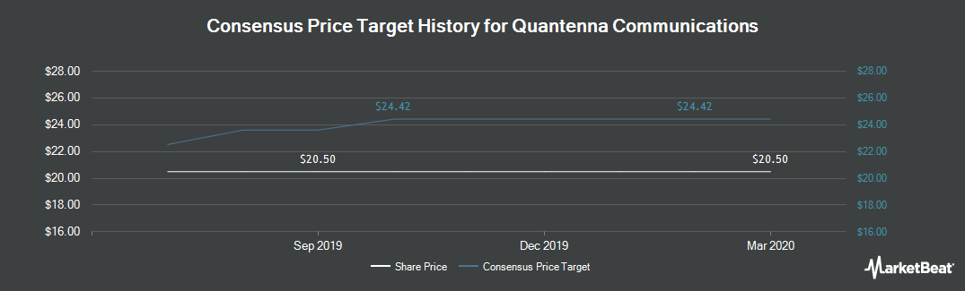 Price Target History for Quantenna Communications (NASDAQ:QTNA)