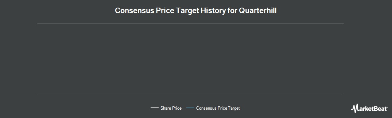 Price Target History for Quarterhill (NASDAQ:QTRH)