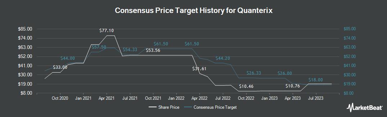 Price Target History for Quanterix (NASDAQ:QTRX)