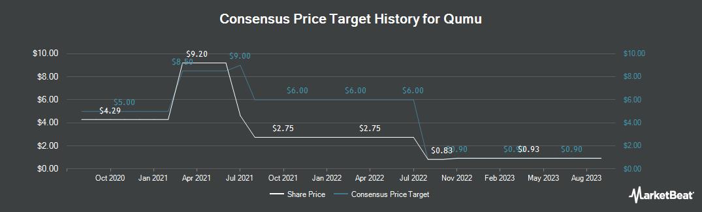 Price Target History for Qumu Corporation (NASDAQ:QUMU)