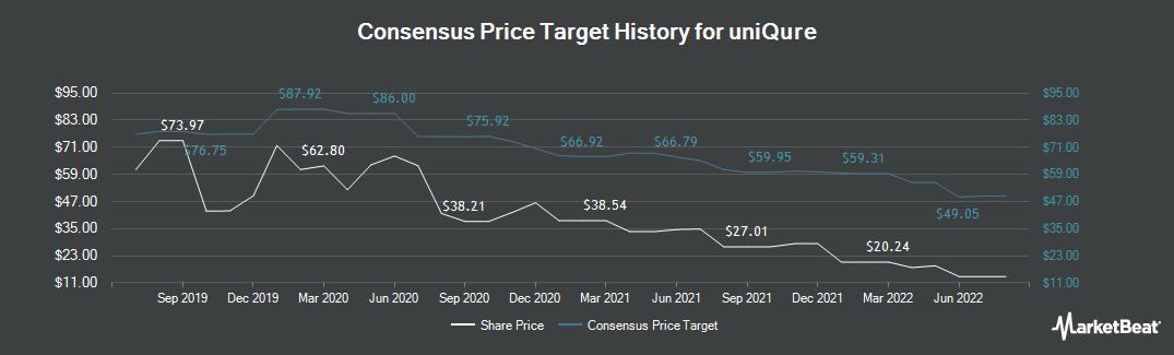 Price Target History for Uniqure (NASDAQ:QURE)