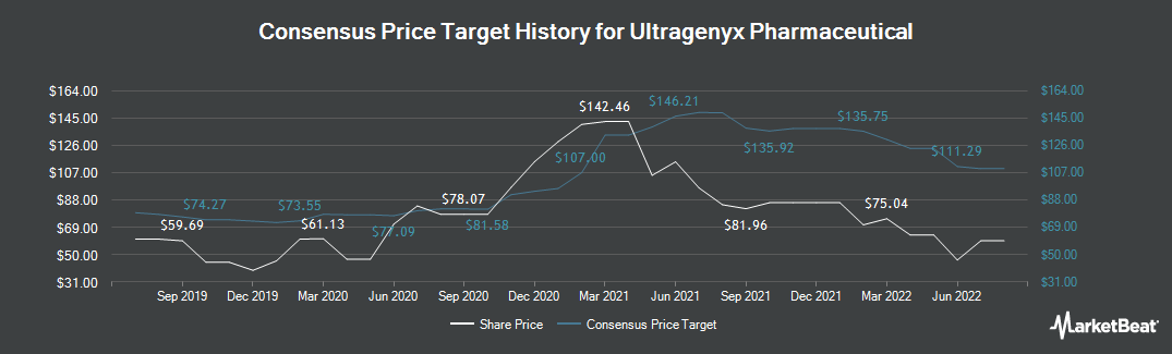 Price Target History for Ultragenyx Pharmaceutical (NASDAQ:RARE)
