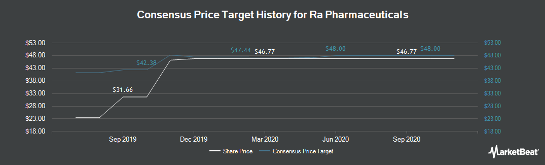 Price Target History for Ra Pharmaceuticals (NASDAQ:RARX)