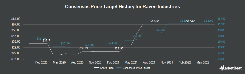 Price Target History for Raven Industries (NASDAQ:RAVN)