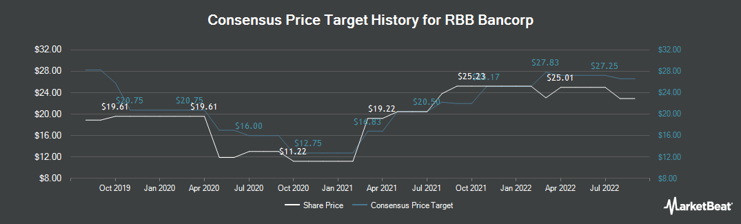 Price Target History for RBB Bancorp (NASDAQ:RBB)