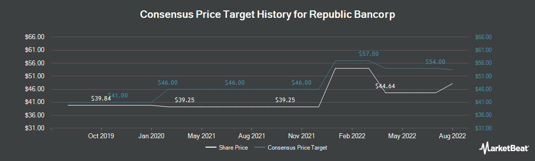Price Target History for Republic Bancorp, Inc. KY (NASDAQ:RBCAA)