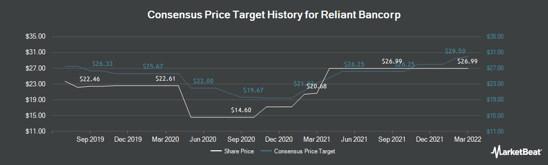 Price Target History for Reliant Bancorp (NASDAQ:RBNC)