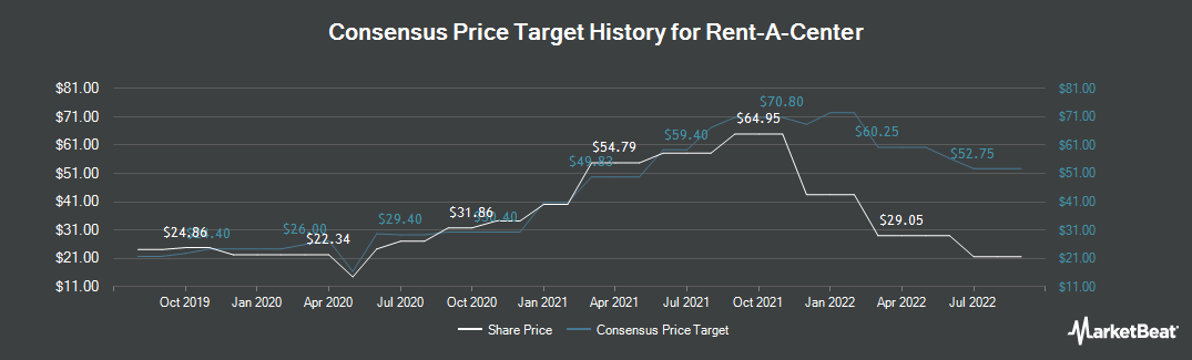 Price Target History for Rent-A-Center (NASDAQ:RCII)