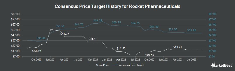 Price Target History for Rocket Pharmaceuticals (NASDAQ:RCKT)