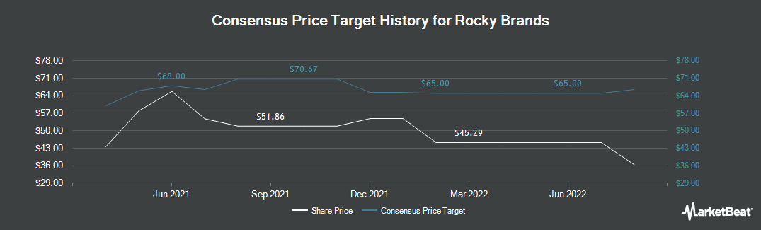 Price Target History for Rocky Brands (NASDAQ:RCKY)
