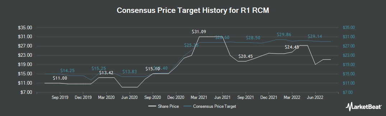 Price Target History for R1 RCM (NASDAQ:RCM)