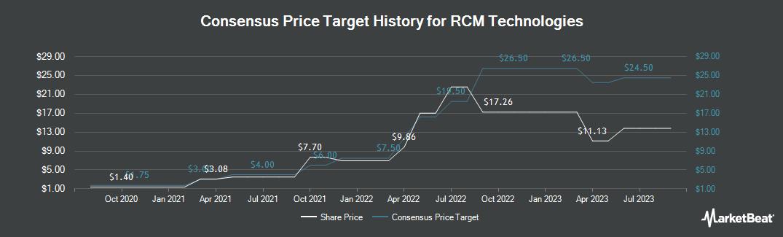 Price Target History for R C M Technologies (NASDAQ:RCMT)